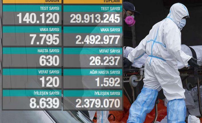 Salgında son durum: 7 bin 795 yeni vaka, 120 vefat
