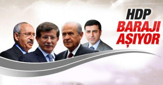 KONDA'nın anketi 'sızdı': HDP yüzde 11.5'le barajı geçiyor