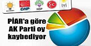 PİAR'a göre AK Parti oy kaybediyor