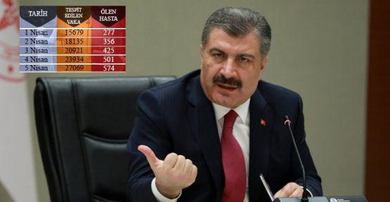 Türkiye'de korona virüsü kaynaklı can kaybı 574'e yükseldi