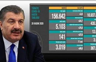 Türkiye'de günlük vaka sayısı 5 bini geçti,...