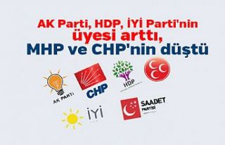 AK Parti, HDP, İYİ Parti'nin üyesi arttı,...