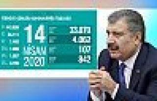 Türkiye'de koronavirüsten 107 kişi daha hayatını...